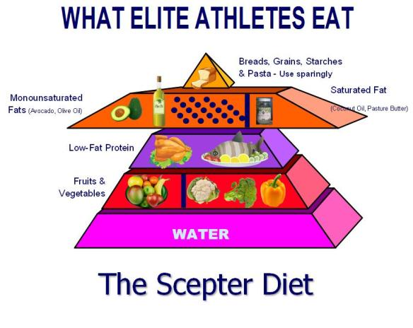 an athletes diet If you work out hard for 90 minutes or more -- or compete in sports -- you may need extra nutrition fuel webmd offers nutrition tips for athletes.